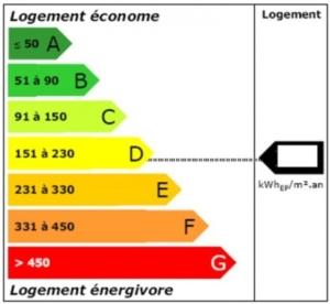 Transition énergétique - Le nouveau DPE - TERRASSES ET JARDINS