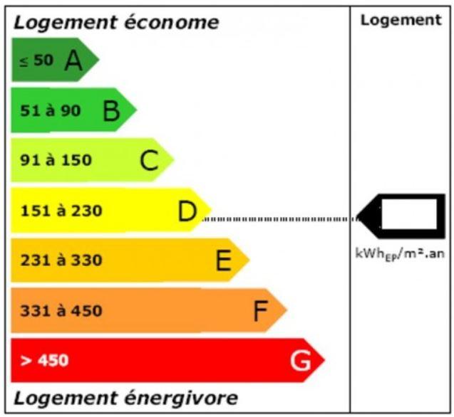 Transition énergétique – Le nouveau DPE !